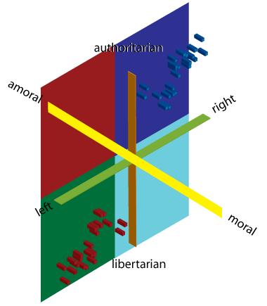 definitive political compass test